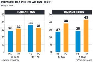 Chaos w sonda�ach TNS i CBOS. Kto jest liderem - PO czy PiS?