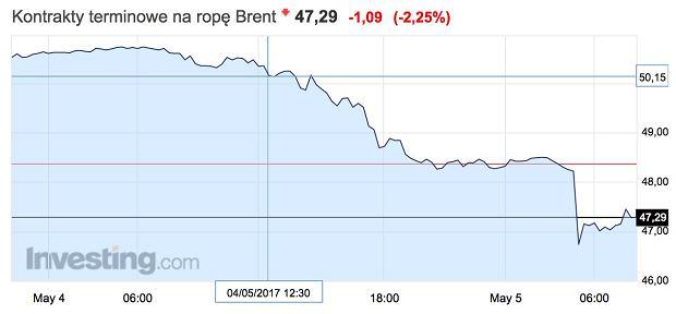 Ceny kontraktów na ropę Brent - piątek