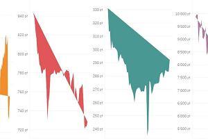 Kiedy na zakupy: jak zmieniają się ceny elektroniki i AGD