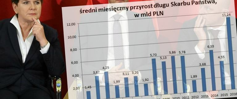 Absolutny rekord: d�ug Skarbu Pa�stwa ro�nie najszybciej w historii. Ju� 15 mln PLN co godzin�