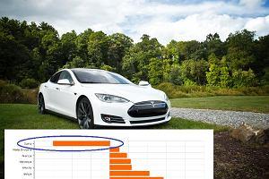 Sprzedaż aut elektrycznych w UE rośnie. Poza jednym krajem