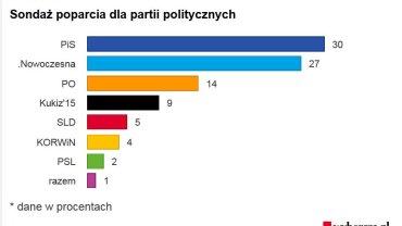 Sondaż poparcia dla partii politycznych