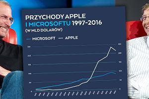 90 dni dzieliło nas od bankructwa. 20 lat temu Apple był blisko katastrofy [FORMAT C:]
