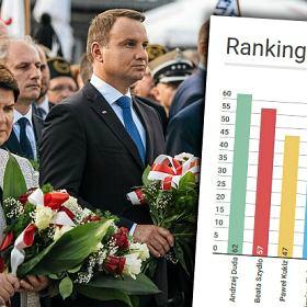Sonda� CBOS: Polacy ufaj� prezydentowi, premier i... B�dziecie zdziwieni