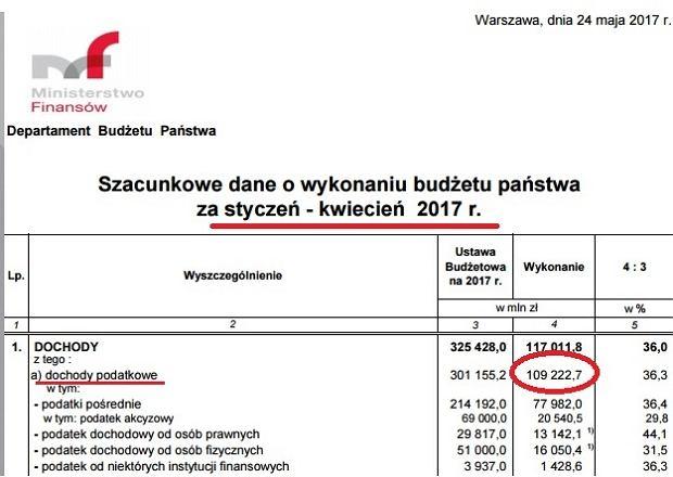Dane o wykonaniu budżetu po kwietniu 2017