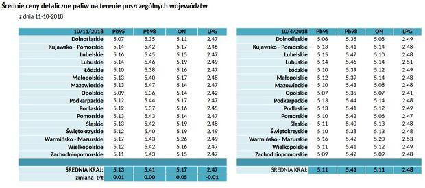 Średnie ceny detaliczne paliw na terenie poszczególnych województw z dnia 11-10-2018
