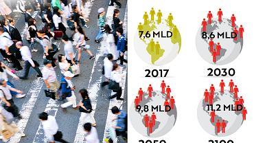 Populacja świata