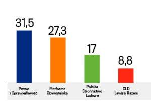 Wybory samorz�dowe 2014. PiS przed Platform�