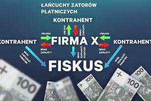 Kto pompuje zatory płatnicze w Polsce? Państwo, zamiast z nimi walczyć, jeszcze się do nich dokłada