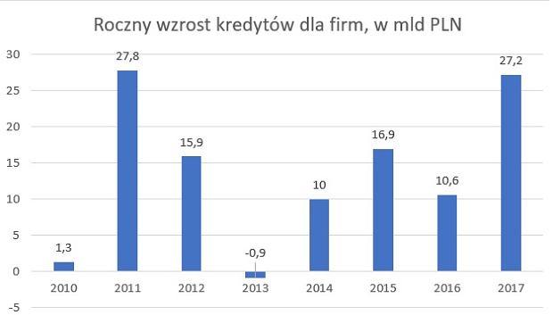 Nominalny wzrost kredytów dla firm w poszczególnych latach