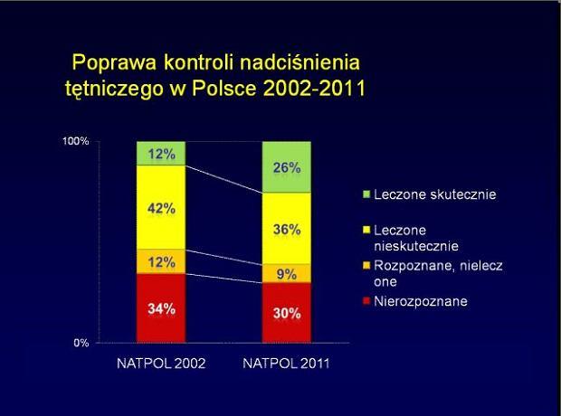 Zdjęcie numer 5 w galerii - Zasady postępowania w NADCIŚNIENIU TĘTNICZYM - aktualne wytyczne Polskiego Towarzystwa Nadciśnienia Tętniczego, część I