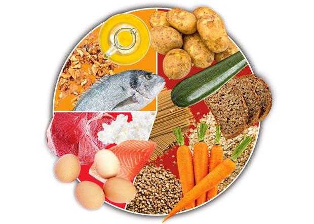 Dieta: jak zbudować masę mięśniową, dieta, Proporcje źródeł energii w diecie, Komu ile węglowodanów?