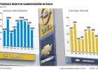 Koncern GM stawia krzy�yk na Rosji