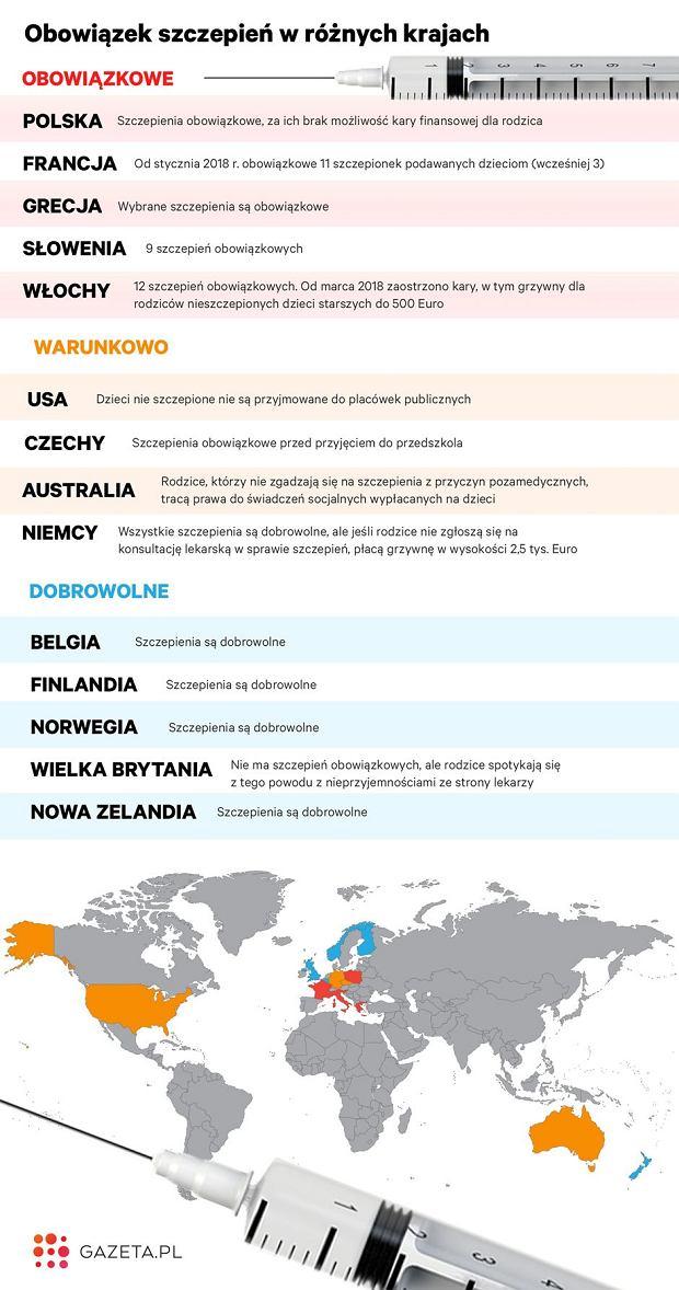 Rozwiązania dotyczące szczepień w wybranych krajach. Na podstawie danych portalu szczepienia.info Narodowego Instytutu Zdrowia Publicznego - Państwowego Zakładu Higieny we współpracy z Polskim Towarzystwem Wakcynologii