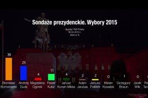 Jak zmieniało się poparcie dla kandydatów na prezydenta. Sondaż TNS Polska [30.04.2015]