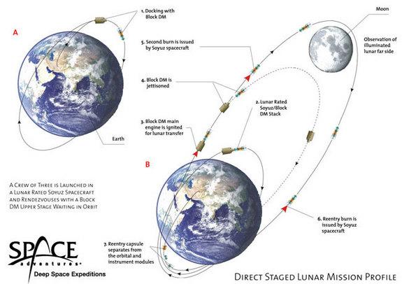 Plan lotu dookoła księżyca fot. Space Adventures