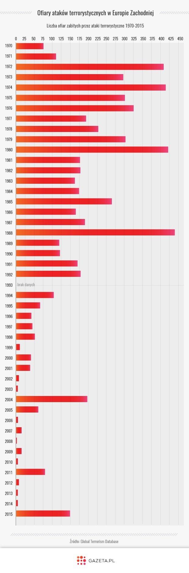 https://bi.gazeta.pl/im/01/e4/12/z19812097Q,Ofiary-terroryzmu-w-Europie-Zachodniej.jpg