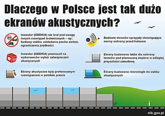 Dlaczego w Polsce jest tak dużo ekranów akustycznych?