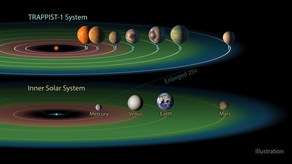 Ekosfera układu Trappist-1 (fot. NASA)