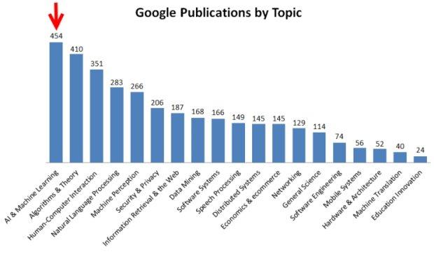 Publikacje Google według dziedziny wiedzy