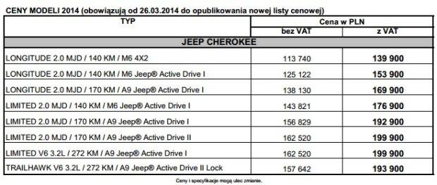 Jeep Cherokee - ceny