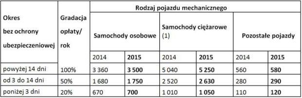Wysokość opłat karnych za brak polisy OC w 2015 roku
