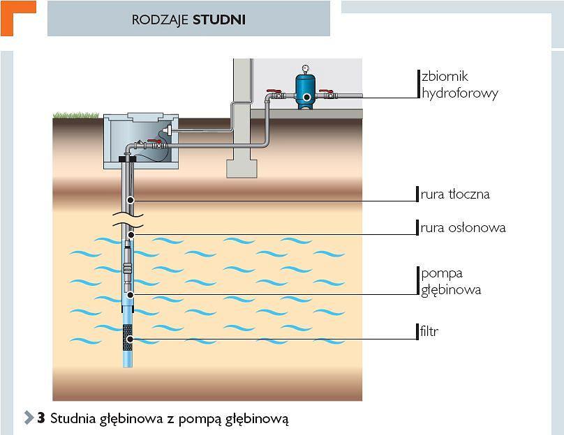 W Mega Własna studnia - pozwolenia wodoprawne JA27
