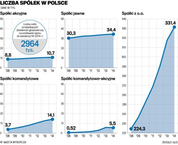 Liczba spółek w Polsce
