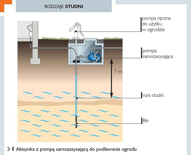 Super Własna studnia - pozwolenia wodoprawne SV05