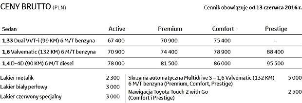 Cennik Toyoty Corolli
