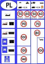 Tablica limitów prędkości w Polsce