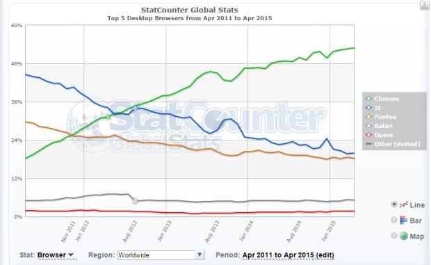 Rynek przeglądarek od 2011 do 2015 roku