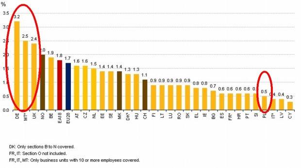 Liczba ofert pracy przypadająca na każde 100 miejsc pracy