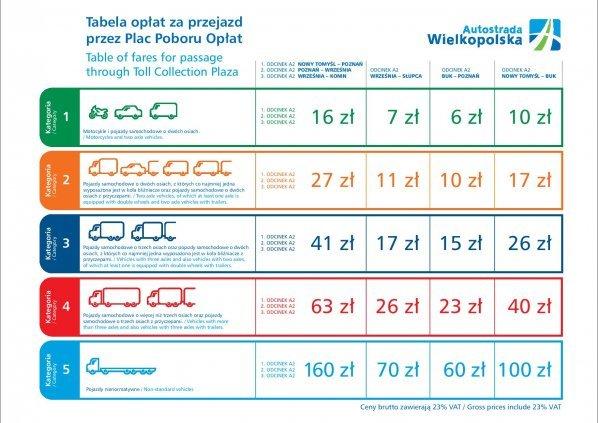Stawki opłat na Autostradzie Wielkopolskiej