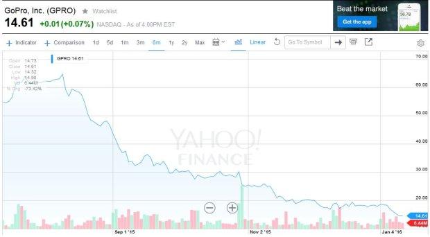 Spadek wartości akcji GoPro w ostatnich 6 miesiącach