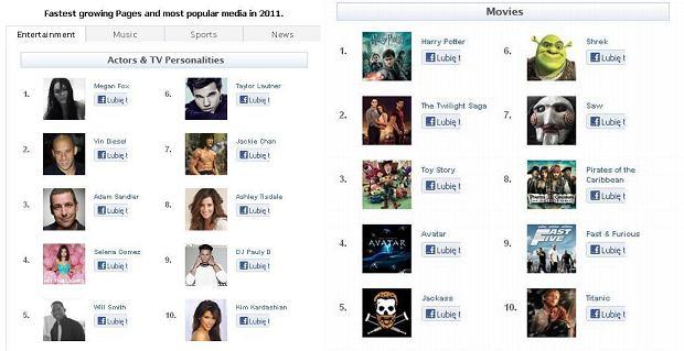 Najbardziej popularni aktorzy i filmy na Facebooku w roku 2011