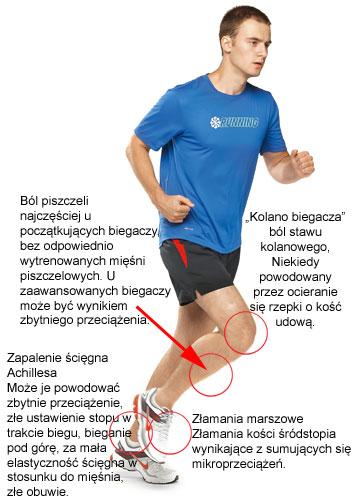 Bieganie, jogging