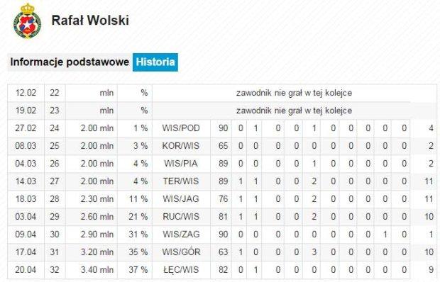 Rafał Wolski, 32. kolejka Ekstraklasy w Wygraj Ligę
