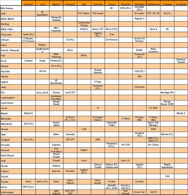 Kalendarz polskich premier rynkowych w 2013 roku