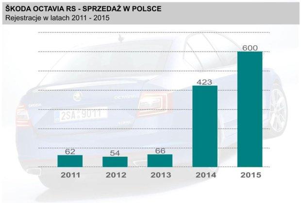 Skoda Octavia RS sprzedaż w Polsce