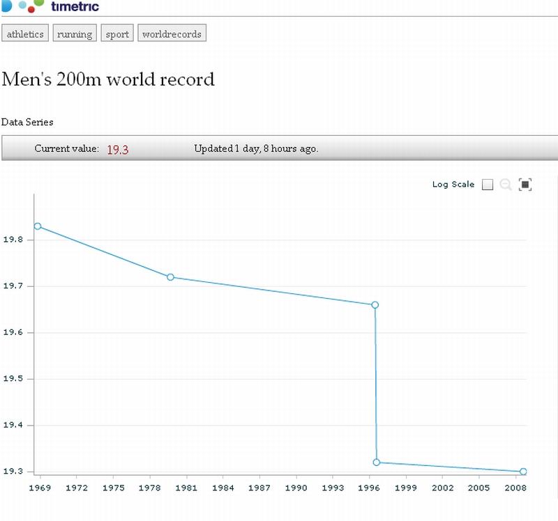 Ewolucja rekordu świata na 200 m