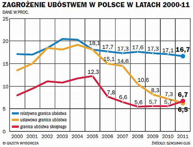 https://bi.gazeta.pl/im/70/27/c8/z13117296Q,Zagrozenie-ubostwem-w-Polsce-w-latach-2000-11.jpg
