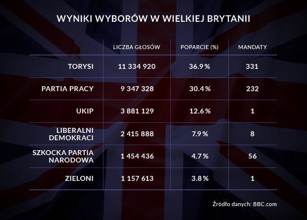 wybory w Wielkiej Brytanii