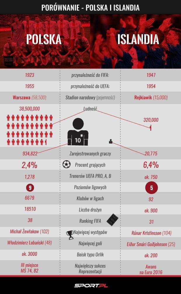 Porównanie Polski i Islandii