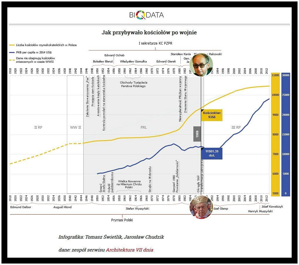 https://bi.gazeta.pl/im/80/82/13/z20456320IH,Infografika-pokazujaca-wzrost-liczby-kosciolow-w-PRL.jpg