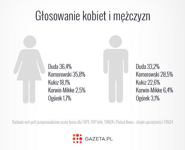 wyniki wyborów prezydenckich wśród kobiet i mężczyzn