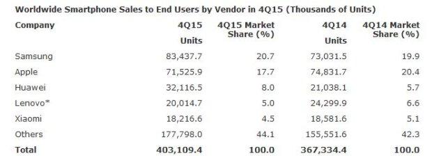 Udział poszczególnych producentów w rynku smartfonów (4 kwartał 2015)