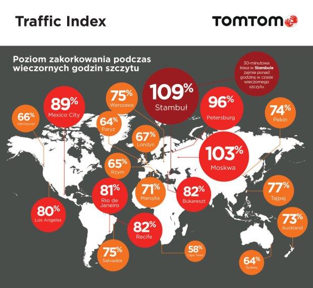 Trafic Index