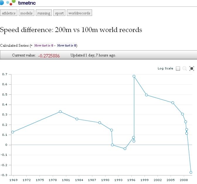 Zależność szybkości rekordowych biegów na 200 i 100m