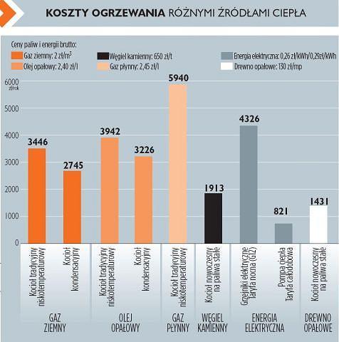 Bardzo dobry Ogrzewanie domu - wygoda a ekonomia KC79